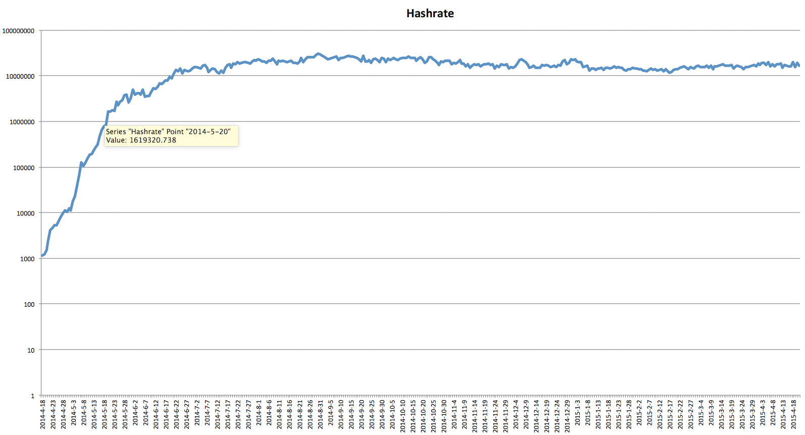 All-time hashrate, showing the initial arms race